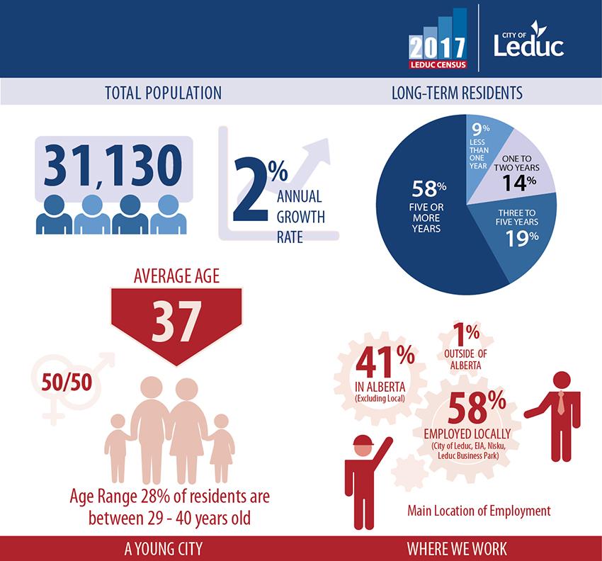 Historical Census Information | City of Leduc