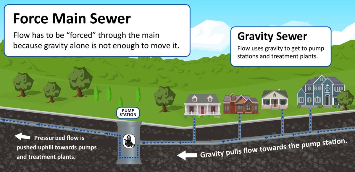 Force Main Sewer - graphic
